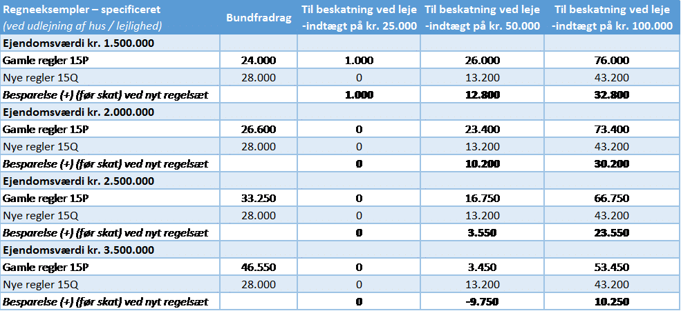 Deleøkonomi - tabel